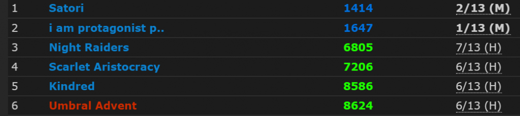 UA is the top Horde guild on our server, sixth overall, and second from Feathermoon (since the other four listed here are Scarlet Crusade guilds)